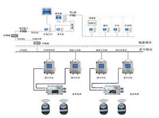 矿用人员定位管理系统
