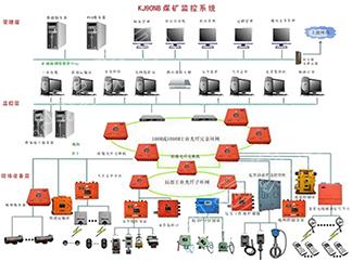 监测监控系统