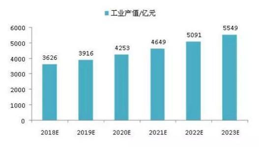 河北推进氢能产业:2030年产业链年产值突破2000亿元