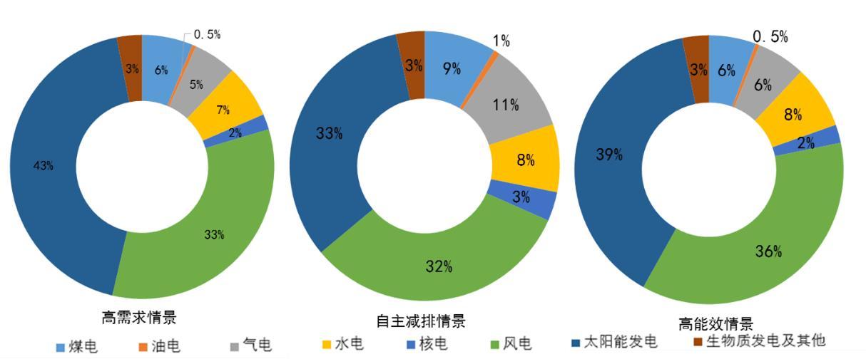 海南:至2025年清洁能源发电装机比重达82%